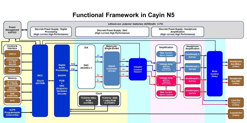 Le circuit du Cayin N5 montre la double amplification du nouveau circuit.